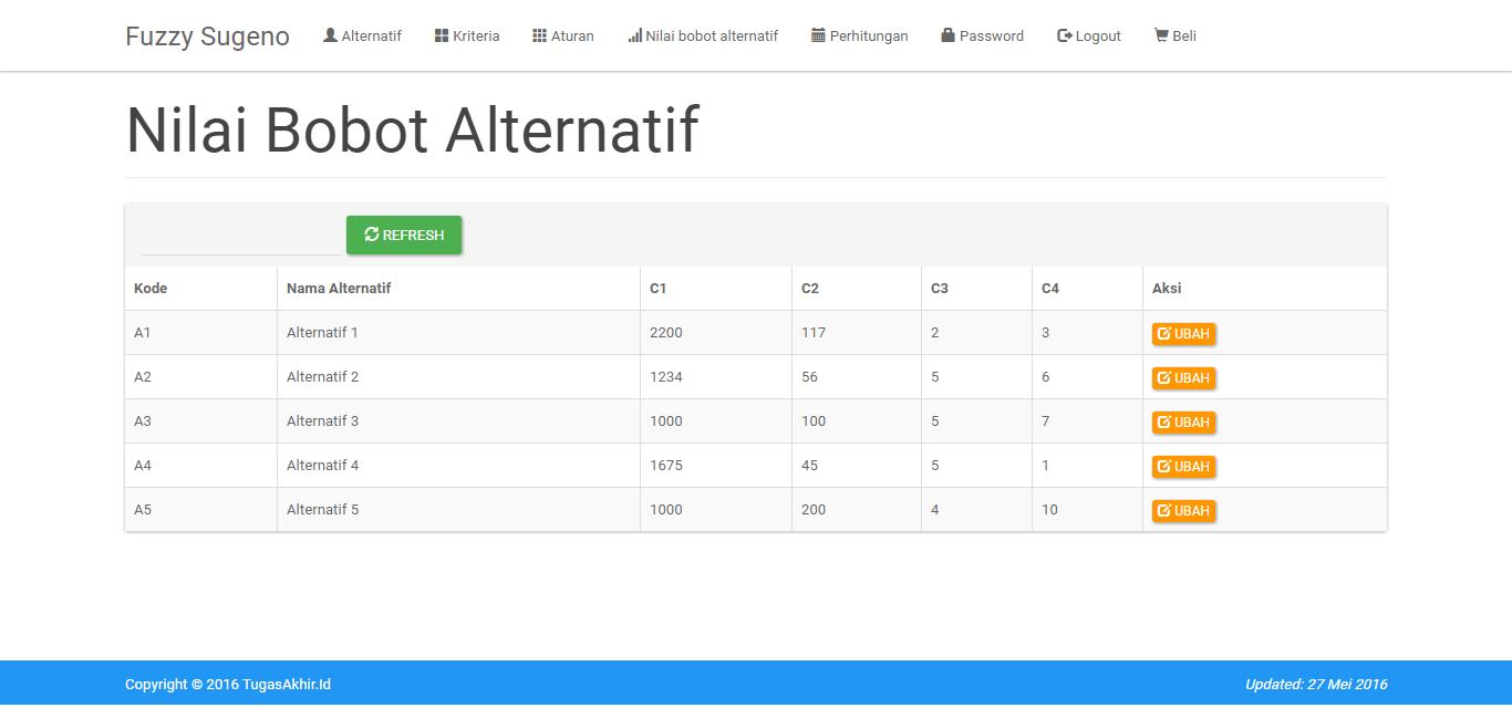 Fuzzy Sugeno PHP Bobot Alternatif
