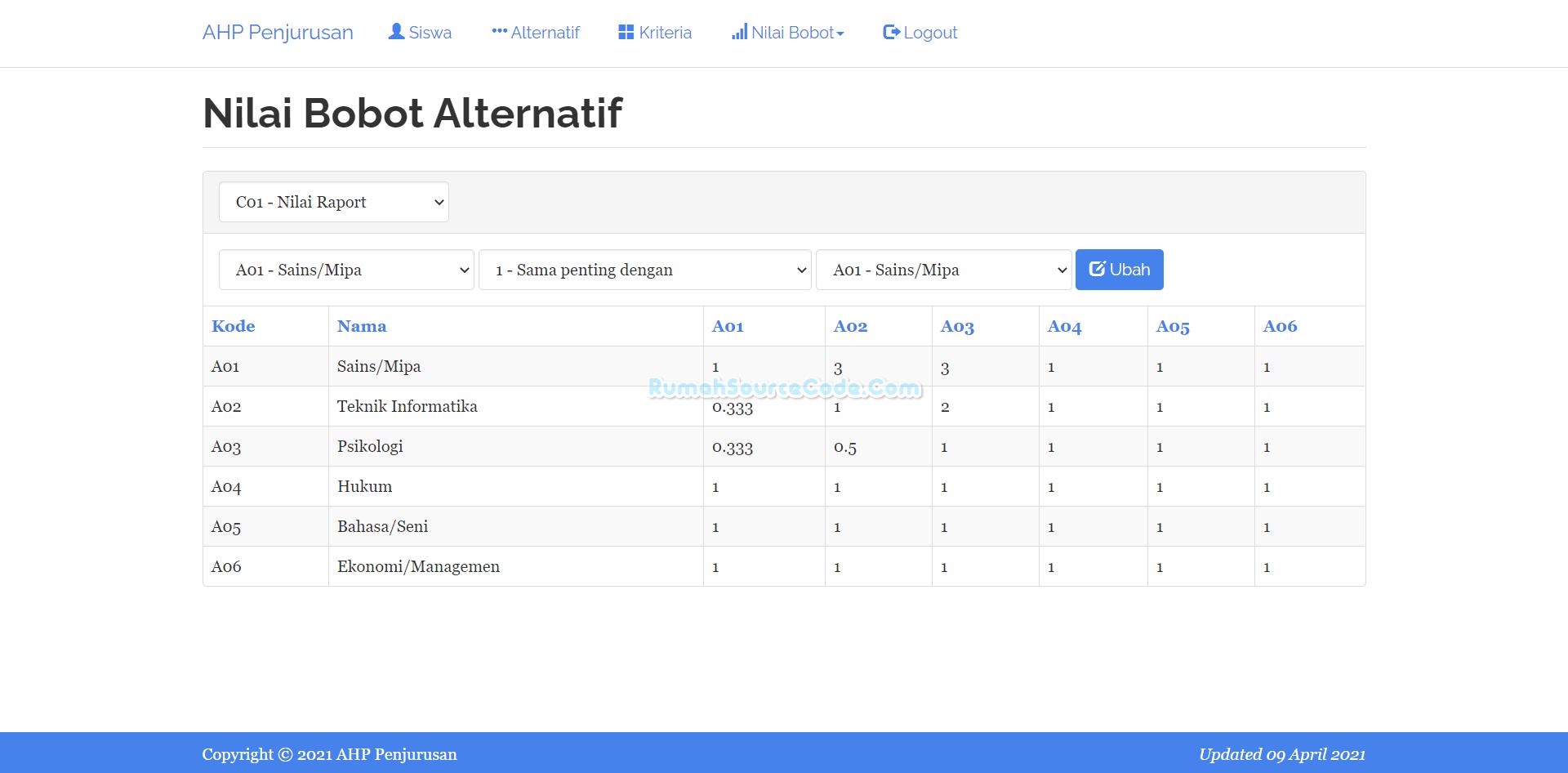 Bobot Alternatif AHP Penjurusan PHP