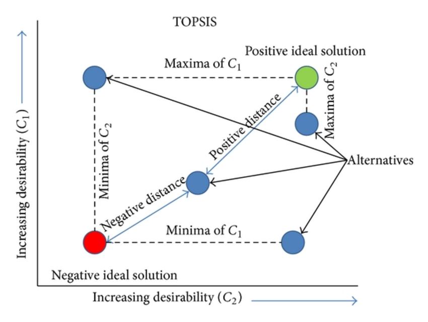 Contoh Perhitungan SPK Metode TOPSIS